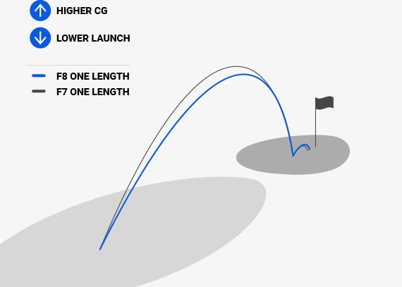 One Length Short Irons Trajectories